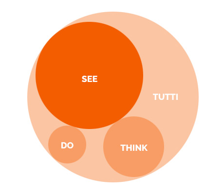 see think do framework Avinash